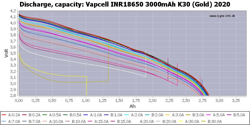 Vapcell%20INR18650%203000mAh%20K30%20(Gold)%202020-Capacity
