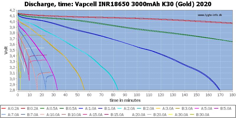 Vapcell%20INR18650%203000mAh%20K30%20(Gold)%202020-CapacityTime