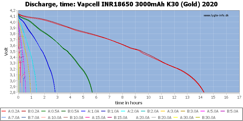 Vapcell%20INR18650%203000mAh%20K30%20(Gold)%202020-CapacityTimeHours