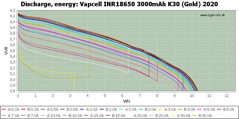 Vapcell%20INR18650%203000mAh%20K30%20(Gold)%202020-Energy