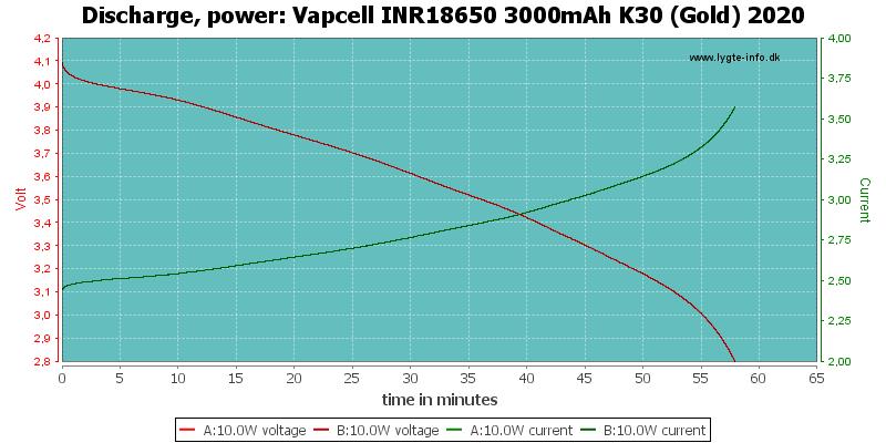 Vapcell%20INR18650%203000mAh%20K30%20(Gold)%202020-PowerLoadTime