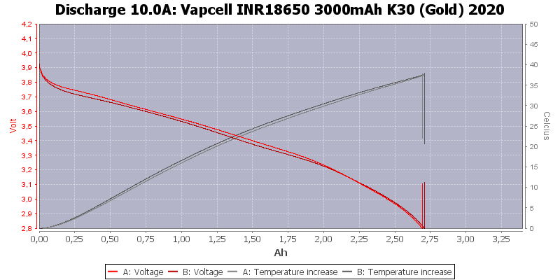 Vapcell%20INR18650%203000mAh%20K30%20(Gold)%202020-Temp-10.0