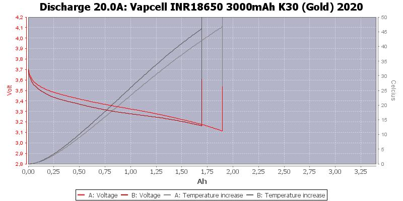 Vapcell%20INR18650%203000mAh%20K30%20(Gold)%202020-Temp-20.0