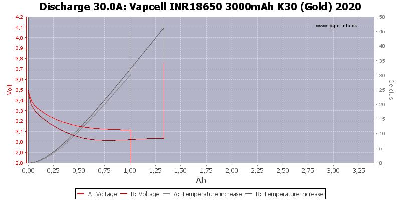 Vapcell%20INR18650%203000mAh%20K30%20(Gold)%202020-Temp-30.0