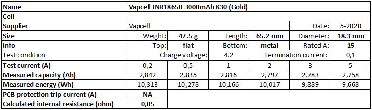 Vapcell%20INR18650%203000mAh%20K30%20(Gold)%202020-info
