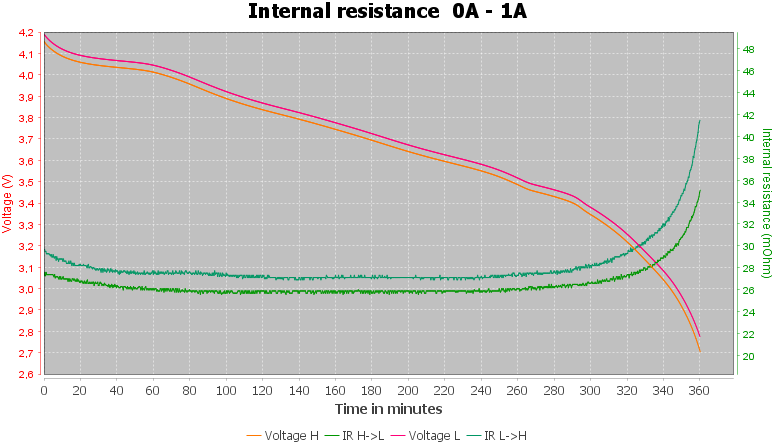 Discharge-Vapcell%20INR18650%203000mAh%20N1830A%20%28Cyan%29%202020-pulse-1.0%2010%2010-IR