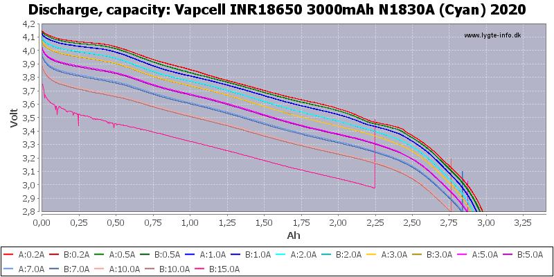 Vapcell%20INR18650%203000mAh%20N1830A%20(Cyan)%202020-Capacity
