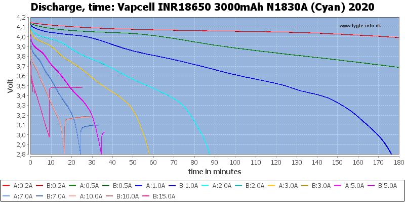 Vapcell%20INR18650%203000mAh%20N1830A%20(Cyan)%202020-CapacityTime