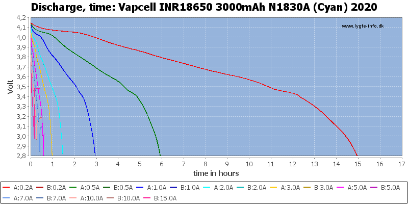 Vapcell%20INR18650%203000mAh%20N1830A%20(Cyan)%202020-CapacityTimeHours