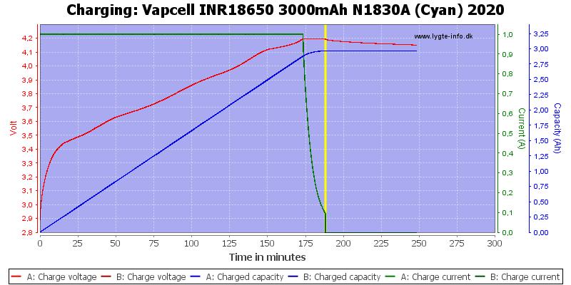 Vapcell%20INR18650%203000mAh%20N1830A%20(Cyan)%202020-Charge