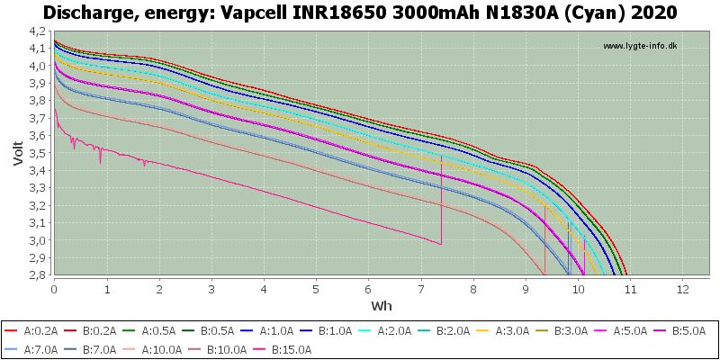 Vapcell%20INR18650%203000mAh%20N1830A%20(Cyan)%202020-Energy