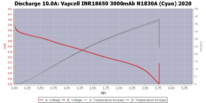 Vapcell%20INR18650%203000mAh%20N1830A%20(Cyan)%202020-Temp-10.0