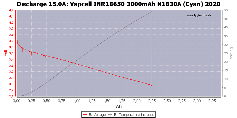 Vapcell%20INR18650%203000mAh%20N1830A%20(Cyan)%202020-Temp-15.0