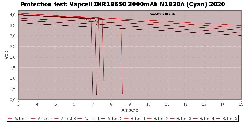 Vapcell%20INR18650%203000mAh%20N1830A%20(Cyan)%202020-TripCurrent