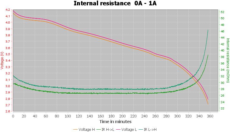 Discharge-Vapcell%20INR18650%203000mAh%20P1830A%20%28Black-green%29%202020-pulse-1.0%2010%2010-IR