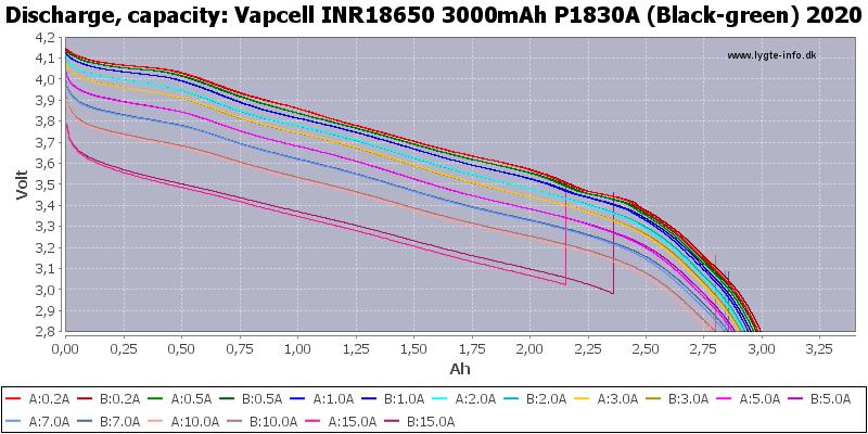 Vapcell%20INR18650%203000mAh%20P1830A%20(Black-green)%202020-Capacity