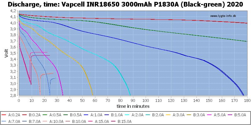 Vapcell%20INR18650%203000mAh%20P1830A%20(Black-green)%202020-CapacityTime