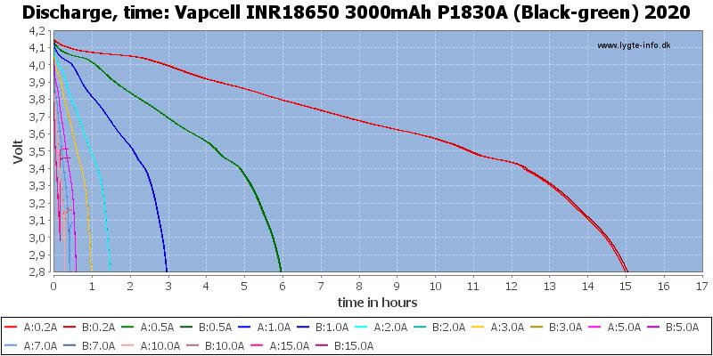 Vapcell%20INR18650%203000mAh%20P1830A%20(Black-green)%202020-CapacityTimeHours