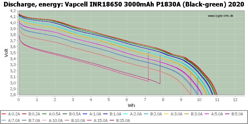 Vapcell%20INR18650%203000mAh%20P1830A%20(Black-green)%202020-Energy