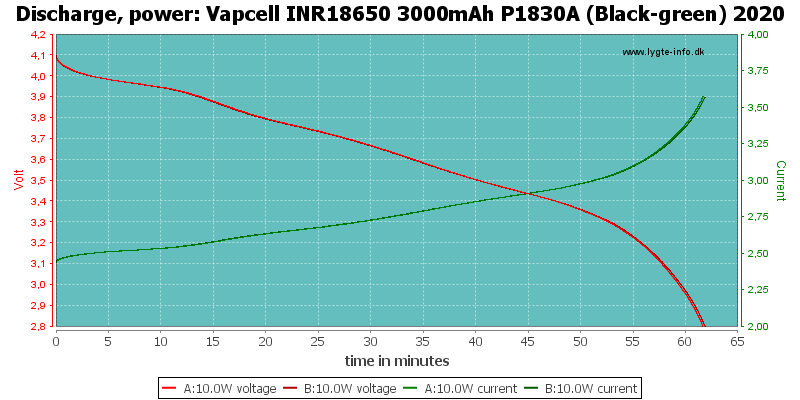 Vapcell%20INR18650%203000mAh%20P1830A%20(Black-green)%202020-PowerLoadTime