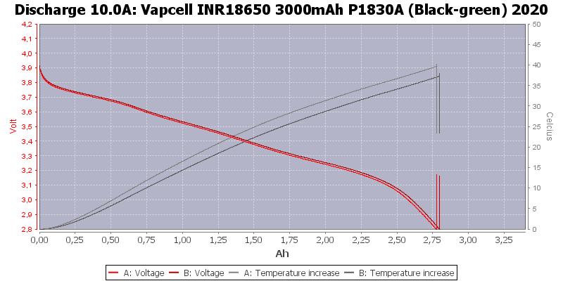 Vapcell%20INR18650%203000mAh%20P1830A%20(Black-green)%202020-Temp-10.0