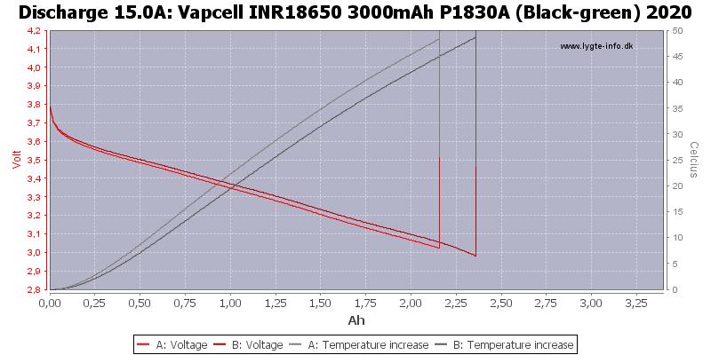 Vapcell%20INR18650%203000mAh%20P1830A%20(Black-green)%202020-Temp-15.0