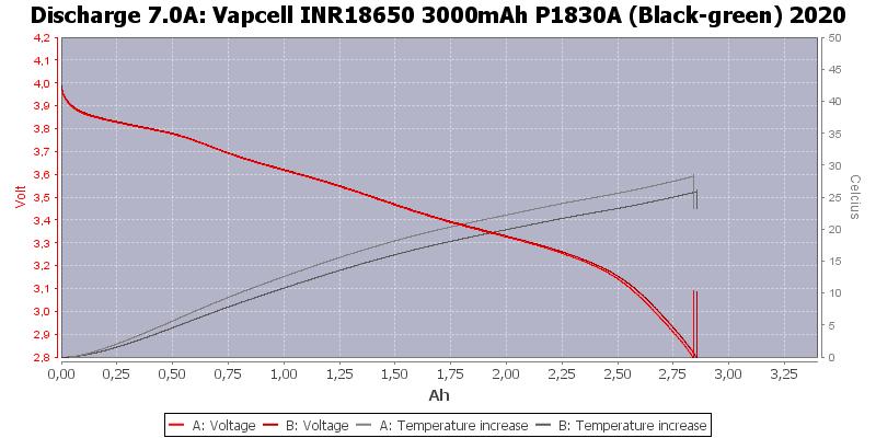 Vapcell%20INR18650%203000mAh%20P1830A%20(Black-green)%202020-Temp-7.0