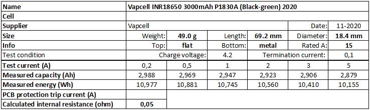 Vapcell%20INR18650%203000mAh%20P1830A%20(Black-green)%202020-info
