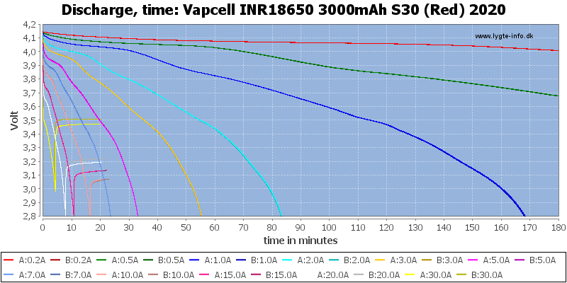 Vapcell%20INR18650%203000mAh%20S30%20(Red)%202020-CapacityTime
