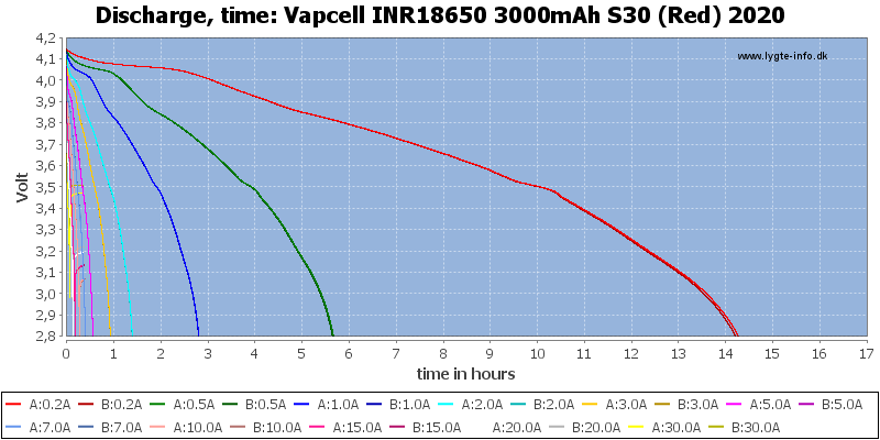 Vapcell%20INR18650%203000mAh%20S30%20(Red)%202020-CapacityTimeHours