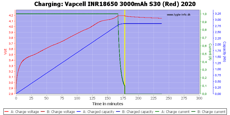 Vapcell%20INR18650%203000mAh%20S30%20(Red)%202020-Charge
