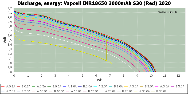 Vapcell%20INR18650%203000mAh%20S30%20(Red)%202020-Energy