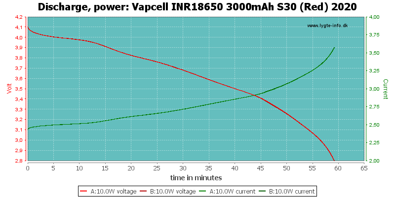 Vapcell%20INR18650%203000mAh%20S30%20(Red)%202020-PowerLoadTime