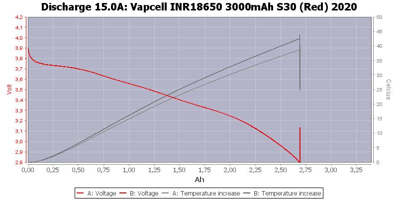 Vapcell%20INR18650%203000mAh%20S30%20(Red)%202020-Temp-15.0