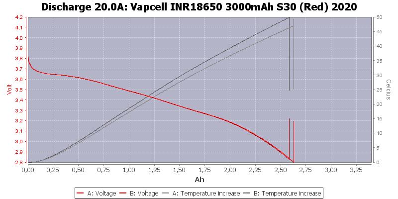 Vapcell%20INR18650%203000mAh%20S30%20(Red)%202020-Temp-20.0
