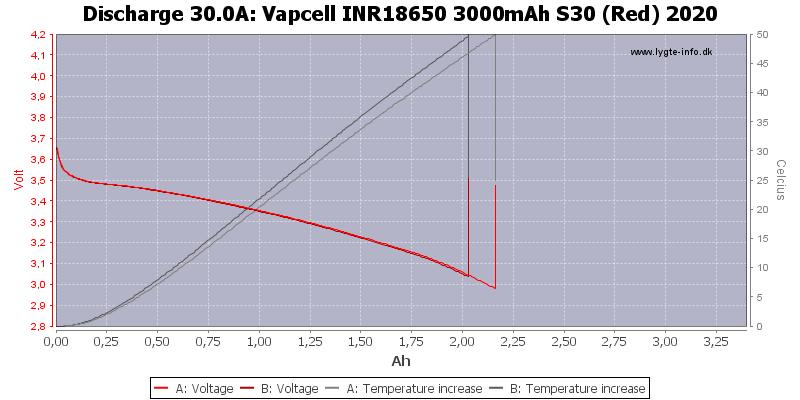 Vapcell%20INR18650%203000mAh%20S30%20(Red)%202020-Temp-30.0