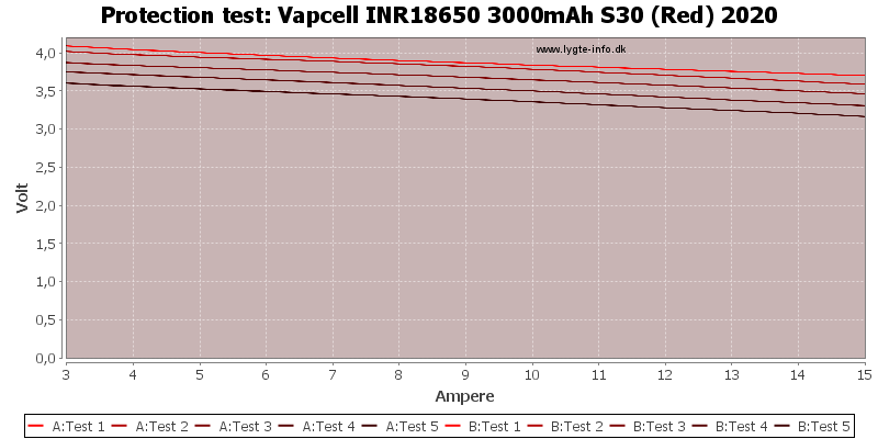 Vapcell%20INR18650%203000mAh%20S30%20(Red)%202020-TripCurrent