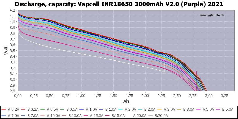 Vapcell%20INR18650%203000mAh%20V2.0%20(Purple)%202021-Capacity
