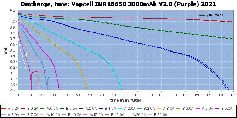 Vapcell%20INR18650%203000mAh%20V2.0%20(Purple)%202021-CapacityTime