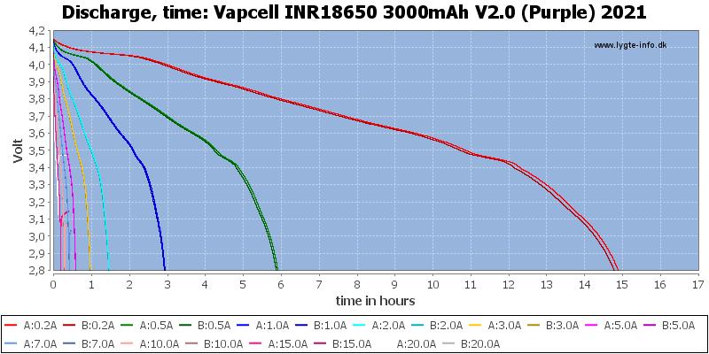 Vapcell%20INR18650%203000mAh%20V2.0%20(Purple)%202021-CapacityTimeHours