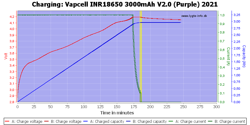 Vapcell%20INR18650%203000mAh%20V2.0%20(Purple)%202021-Charge