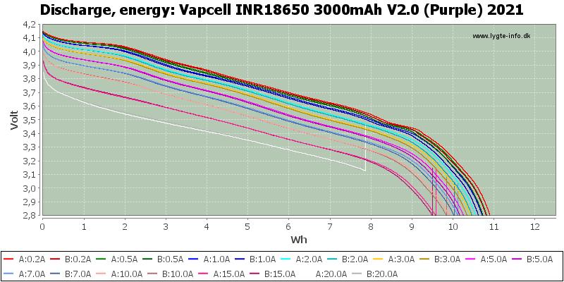 Vapcell%20INR18650%203000mAh%20V2.0%20(Purple)%202021-Energy