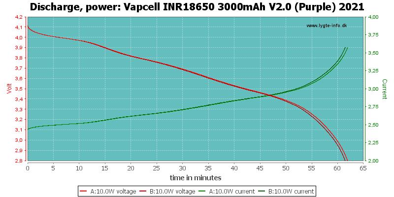 Vapcell%20INR18650%203000mAh%20V2.0%20(Purple)%202021-PowerLoadTime