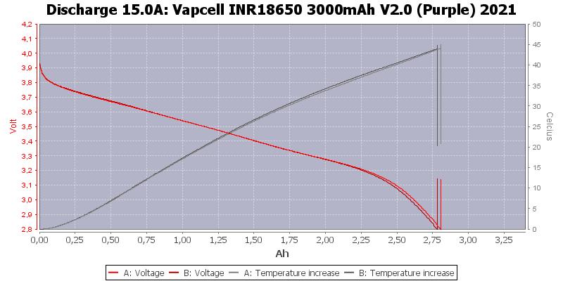 Vapcell%20INR18650%203000mAh%20V2.0%20(Purple)%202021-Temp-15.0