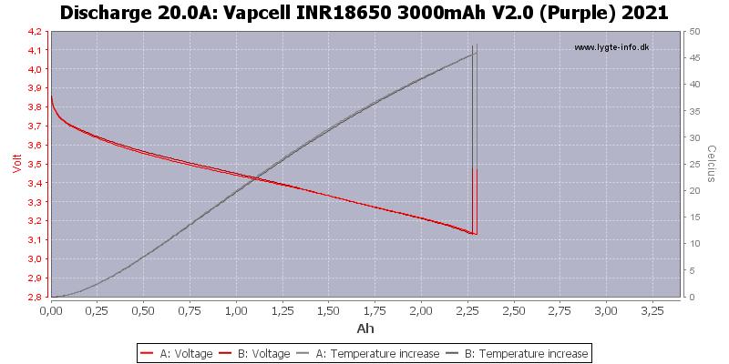 Vapcell%20INR18650%203000mAh%20V2.0%20(Purple)%202021-Temp-20.0