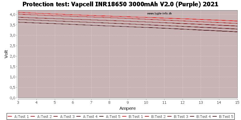Vapcell%20INR18650%203000mAh%20V2.0%20(Purple)%202021-TripCurrent