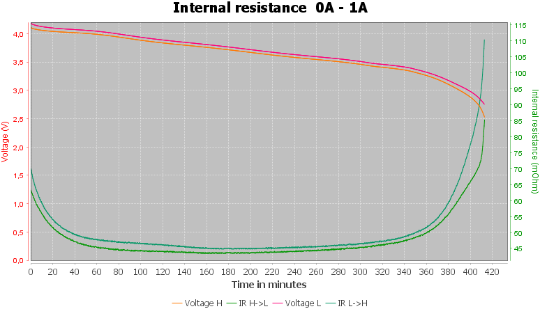 Discharge-Vapcell%20INR18650%203500mAh%20P1835A%20%28Black-orange%29%202020-pulse-1.0%2010%2010-IR