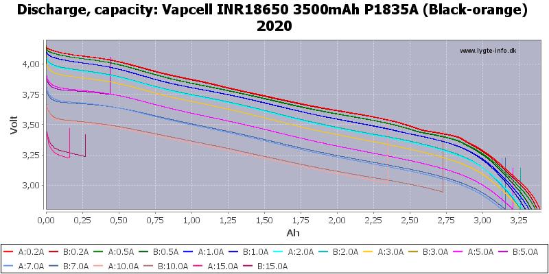 Vapcell%20INR18650%203500mAh%20P1835A%20(Black-orange)%202020-Capacity