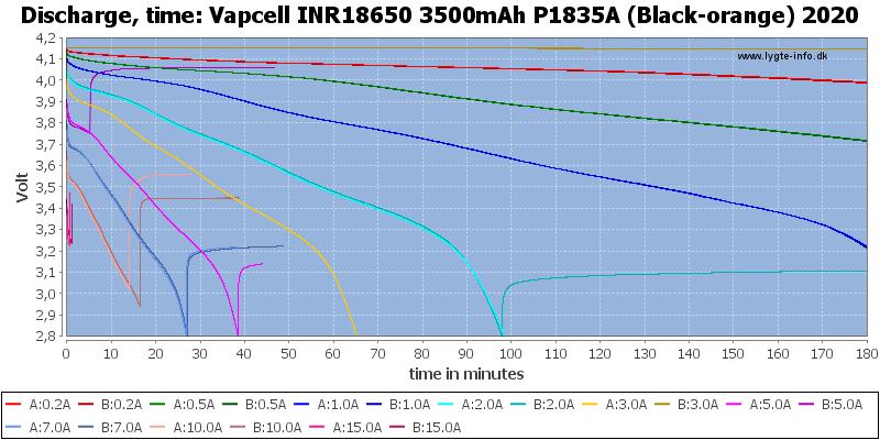 Vapcell%20INR18650%203500mAh%20P1835A%20(Black-orange)%202020-CapacityTime