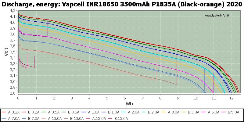 Vapcell%20INR18650%203500mAh%20P1835A%20(Black-orange)%202020-Energy